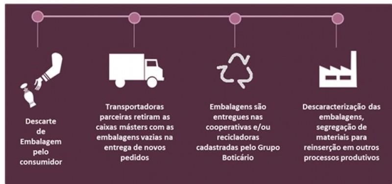 Grupo Botic�rio expande o Programa Reciclagem de Embalagens para lojas de todas as bandeiras da companhia